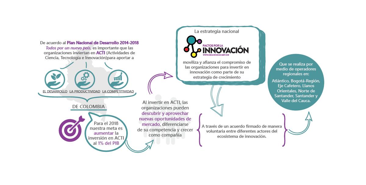 http://pactosporlainnovacion.colciencias.gov.co/wp-content/uploads/2016/05/Gráfico-estrategia_home-66.png